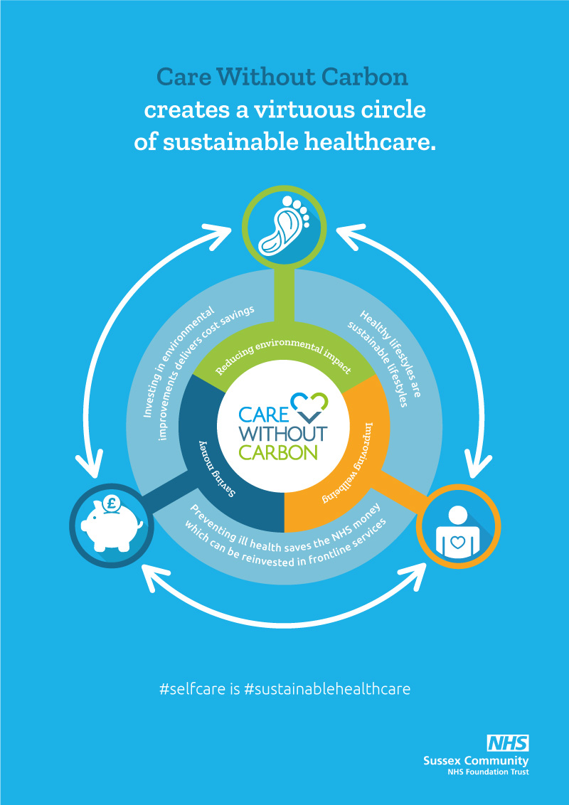 sustainable health and care week
